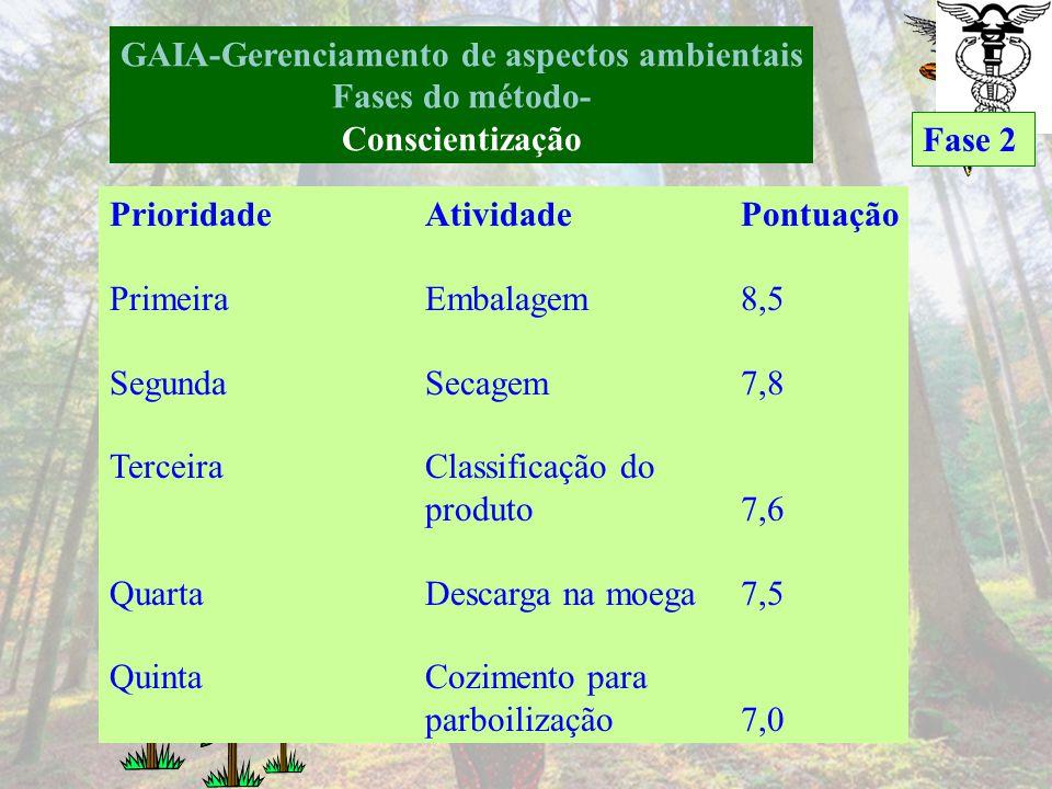 GAIA-Gerenciamento de aspectos ambientais Fases do método- Conscientização Fase 2 Planilha de identificação e priorização