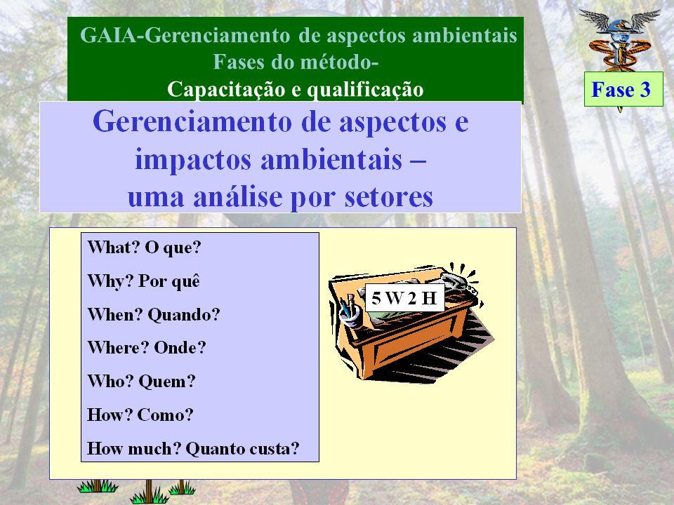 GAIA-Gerenciamento de aspectos ambientais Fases do método- Conscientização Fase 2 PrioridadeAtividadePontuação PrimeiraEmbalagem8,5 SegundaSecagem7,8