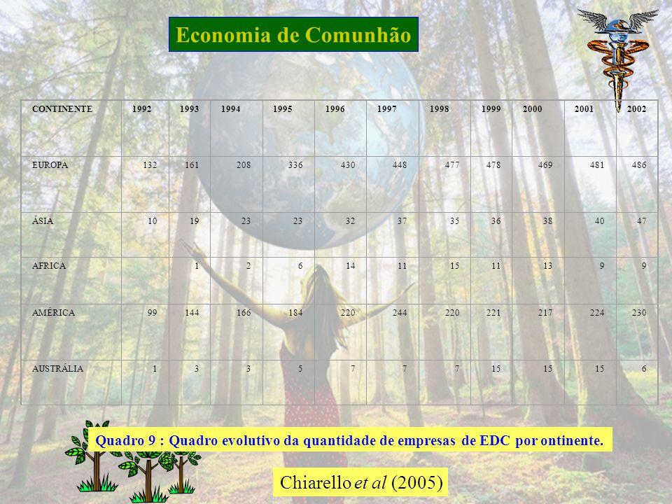 GAIA-Gerenciamento de aspectos ambientais Fases do método- Conscientização Fase 2 PrioridadeAtividadePontuação PrimeiraEmbalagem8,5 SegundaSecagem7,8 TerceiraClassificação do produto7,6 QuartaDescarga na moega7,5 QuintaCozimento para parboilização7,0