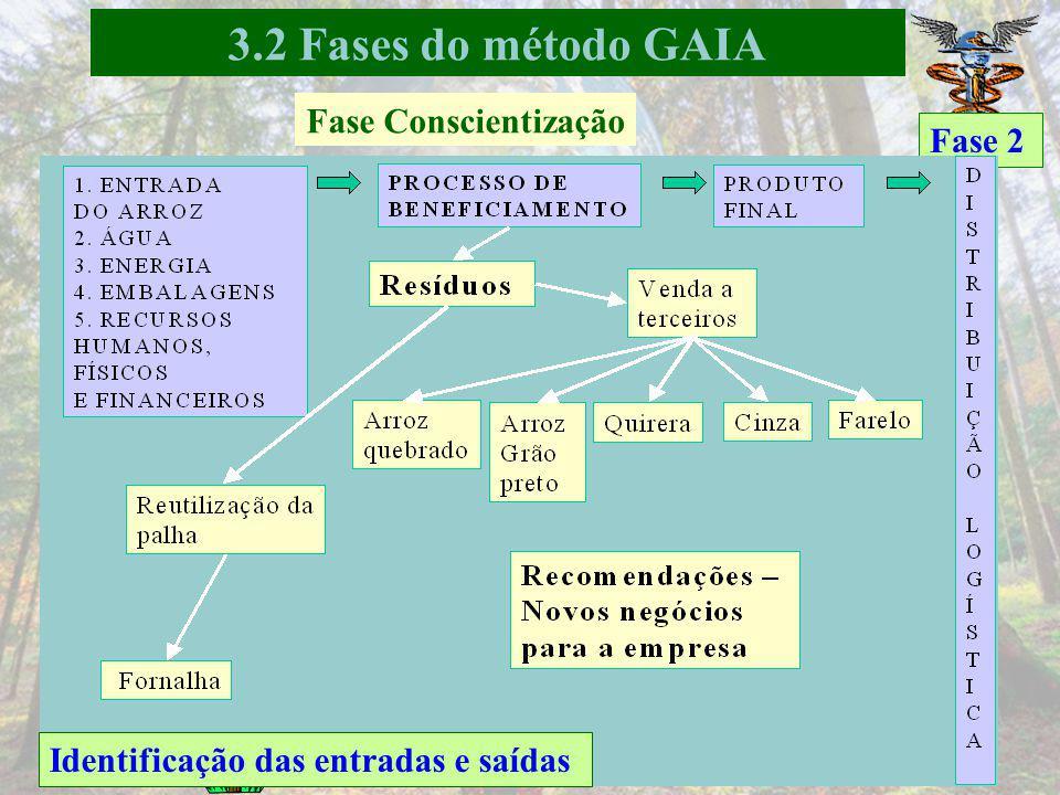 Fase 2 Mapeamento do macro processo de produção 3.2 Fases do método GAIA Fase Conscientização