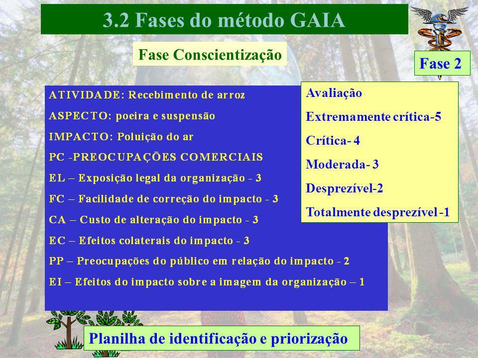 Fase 2 Identificação das entradas e saídas Fase Conscientização 3.2 Fases do método GAIA