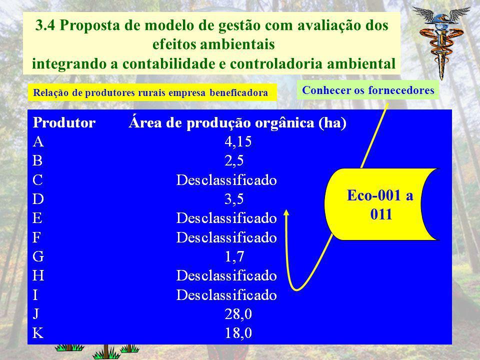 3.4 Proposta de modelo de gestão com avaliação dos efeitos ambientais integrando a contabilidade e controladoria ambiental Situação atual da cadeia pr