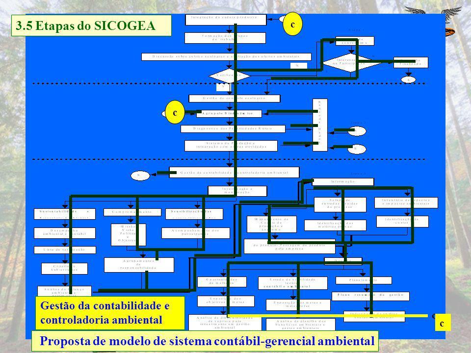 Conhecer os fornecedores Eco-001 a 011 Relação de produtores rurais empresa beneficadora 3.4 Proposta de modelo de gestão com avaliação dos efeitos am