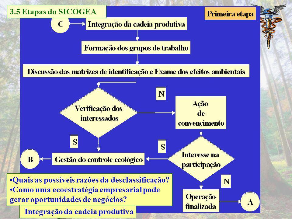 c c c c Gestão da contabilidade e controladoria ambiental Proposta de modelo de sistema contábil-gerencial ambiental 3.5 Etapas do SICOGEA
