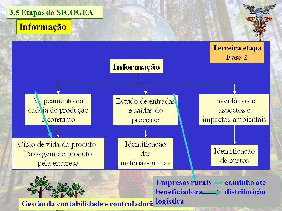 Gestão da contabilidade e controladoria ambiental Informação Empresas rurais caminho até beneficiadora distribuição logística 3.5 Etapas do SICOGEA Na próxima aula você vai estudar a Fase Informação