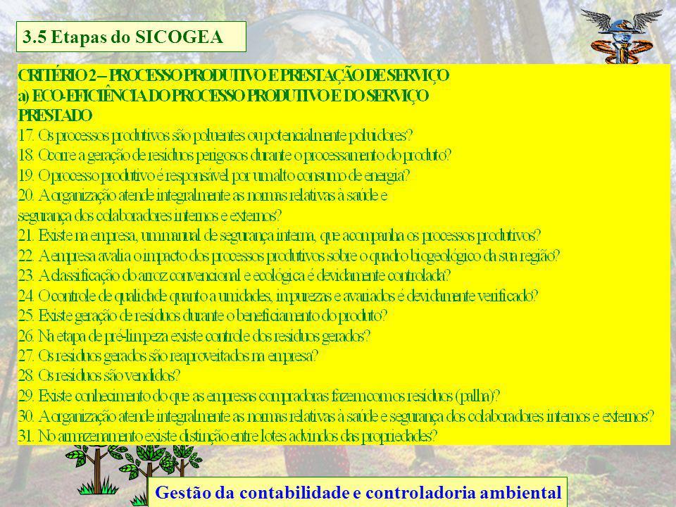 5.4 Gestão da contabilidade e controladoria ambiental 3.5 Etapas do SICOGEA