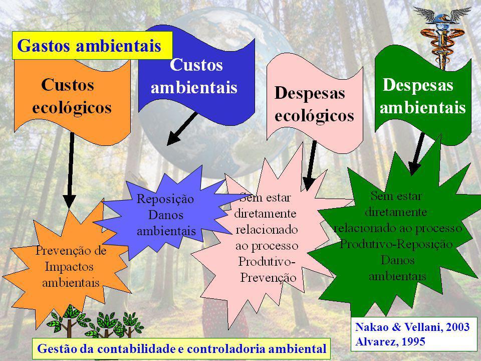 Gestão da contabilidade e controladoria ambiental Benefícios ambientais: Redução de custos Eliminação de resíduos perigosos Receita de reciclagem Vend