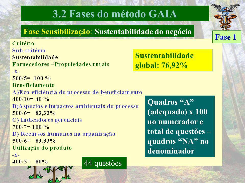 Breve histórico da empresa GAIA – melhoria desempenho ambiental e sustentabilidade Fases: sensibilização, conscientização e capacitação ou qualificação.