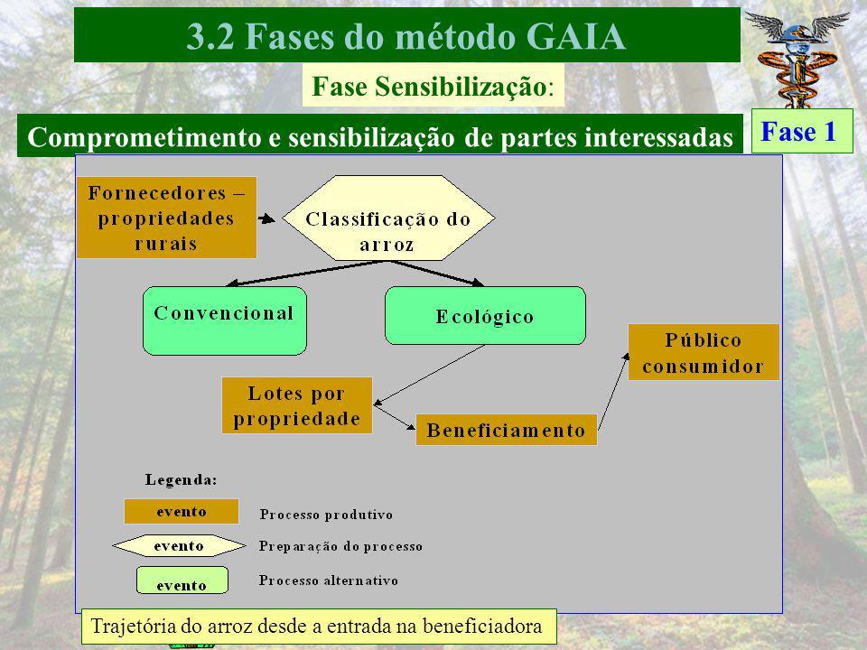 Fase Sensibilização: Sustentabilidade do negócio Sustentabilidade global: 76,92% Quadros A (adequado) x 100 no numerador e total de questões – quadros NA no denominador 44 questões Fase 1 3.2 Fases do método GAIA