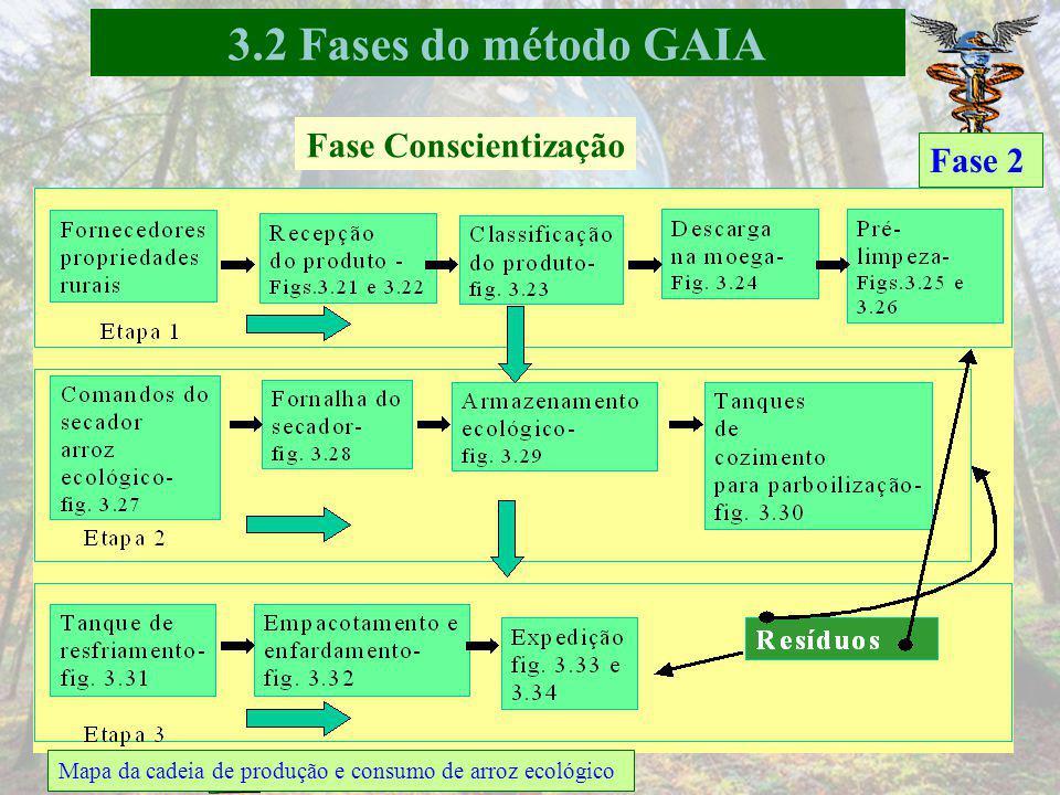 Comprometimento e sensibilização de partes interessadas Fase 1 Trajetória do arroz desde a entrada na beneficiadora Fase Sensibilização: 3.2 Fases do