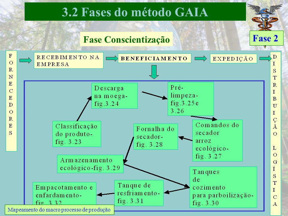 Fase Conscientização Fase 2 Mapa da cadeia de produção e consumo de arroz ecológico 3.2 Fases do método GAIA