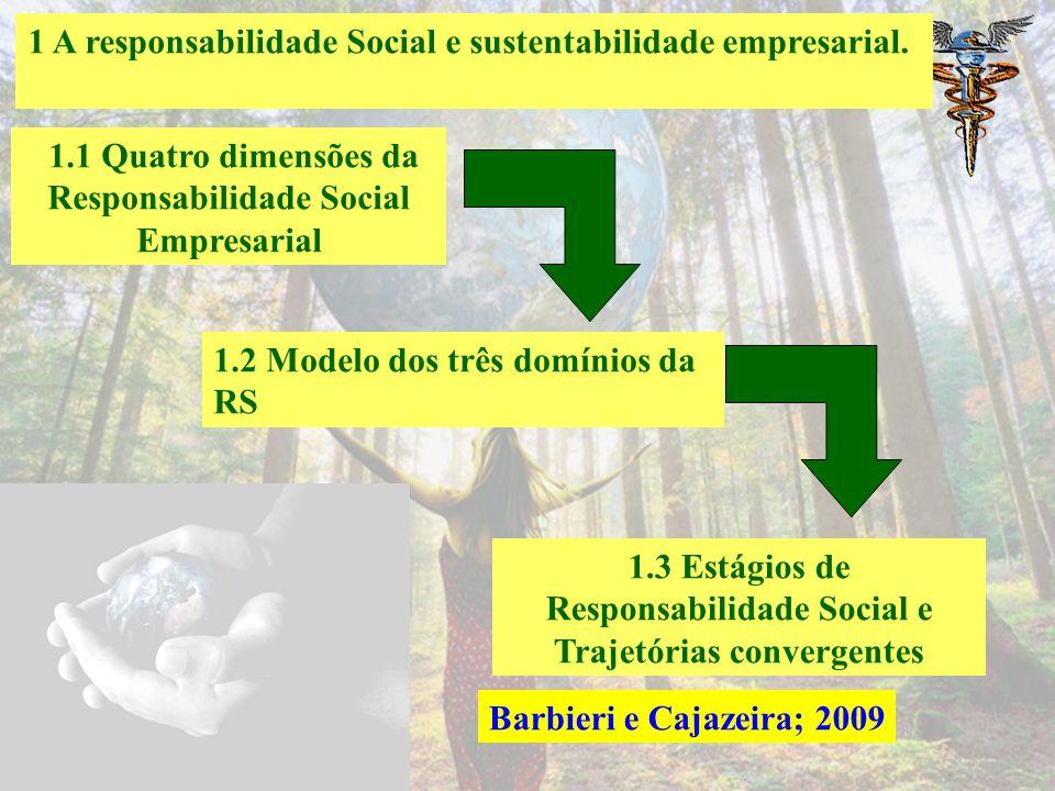 NACIONAIS COSTA, R. S.; MARION, J. C. A uniformidade na evidenciação das informações ambientais. Revista contabilidade e finanças, São Paulo, v. 18, n