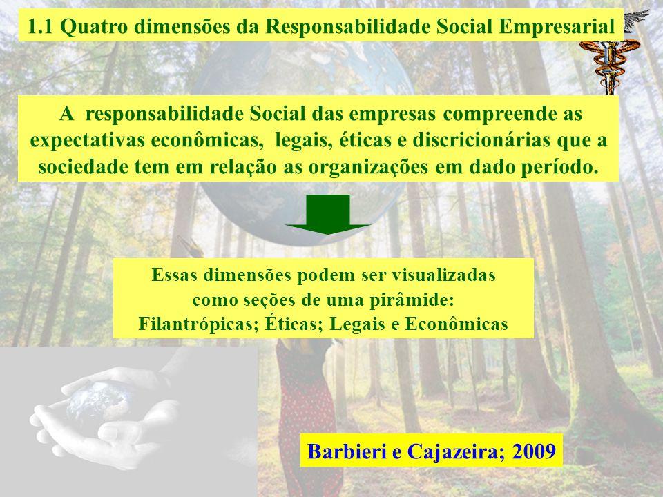 1 A responsabilidade Social e sustentabilidade empresarial. 1.1 Quatro dimensões da Responsabilidade Social Empresarial 1.2 Modelo dos três domínios d