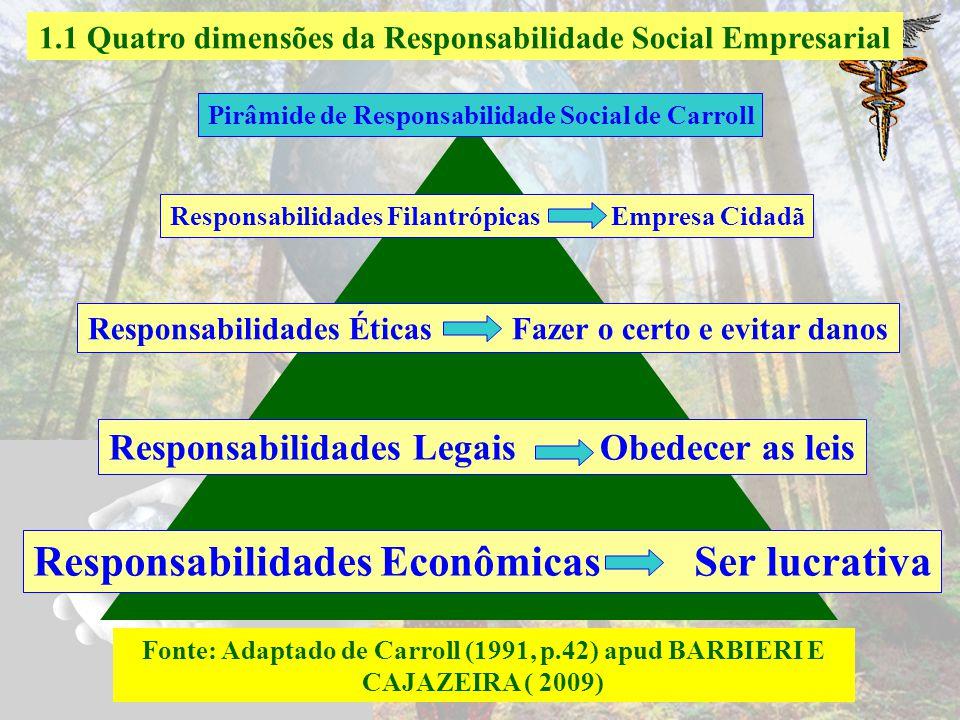 1.1 Quatro dimensões da Responsabilidade Social Empresarial A responsabilidade Social das empresas compreende as expectativas econômicas, legais, étic