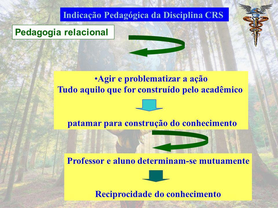 Pedagogia relacional Indicação Pedagógica da Disciplina CRS Agir e problematizar a ação Tudo aquilo que for construído pelo acadêmico patamar para construção do conhecimento Professor e aluno determinam-se mutuamente Reciprocidade do conhecimento