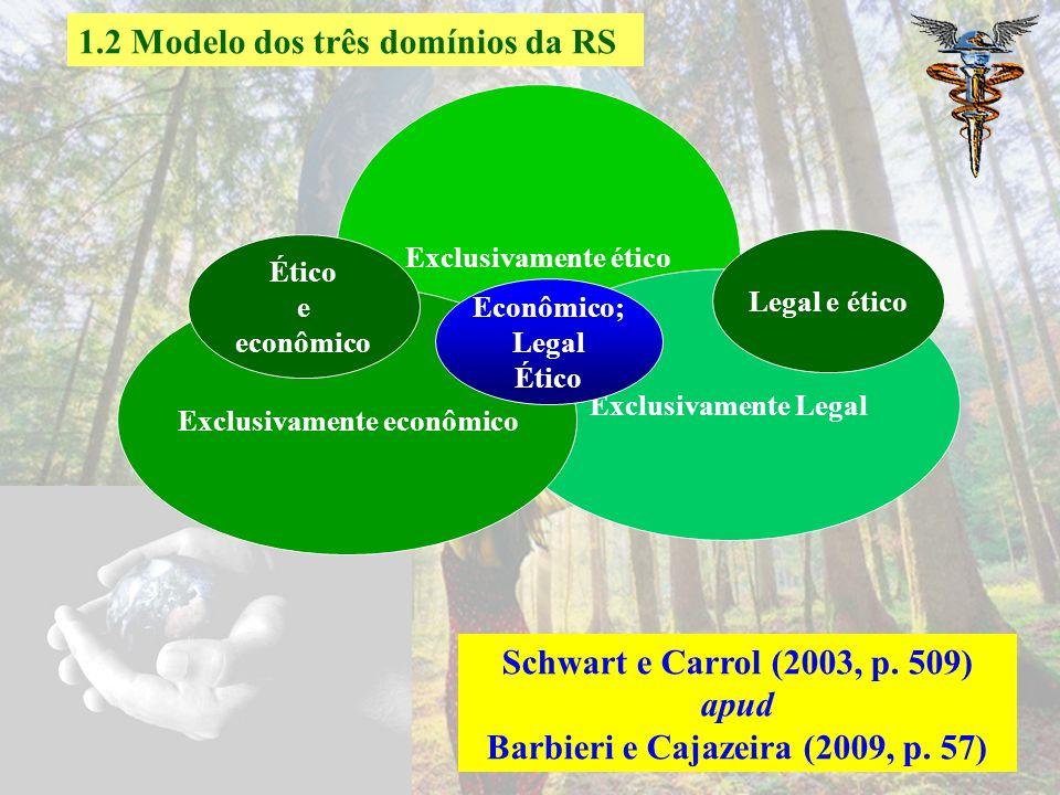 1.2 Modelo dos três domínios da RS Modelo surgiu com as críticas referente as quatro responsabilidades. A Filantropia deixa de existir no novo modelo,