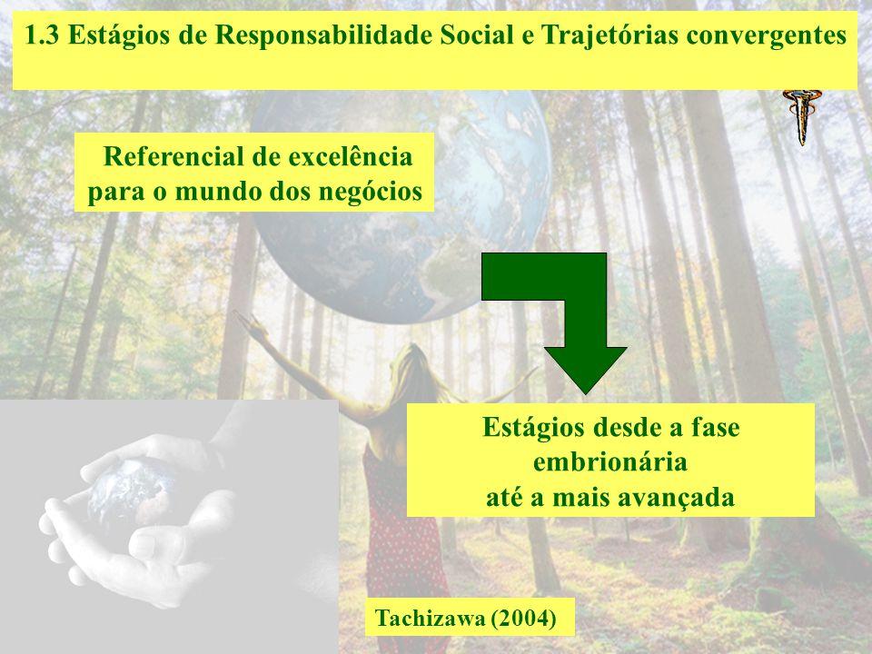 1.2 Modelo dos três domínios da RS Barbieri e Cajazeira (2009, p. 57) O domínio ético refere-se a responsabilidade da empresa diante das expectativas