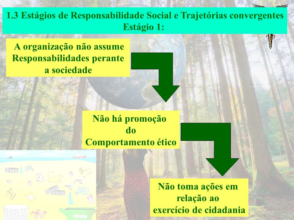 1.3 Estágios de Responsabilidade Social e Trajetórias convergentes Referencial de excelência para o mundo dos negócios Tachizawa (2004) Estágios desde