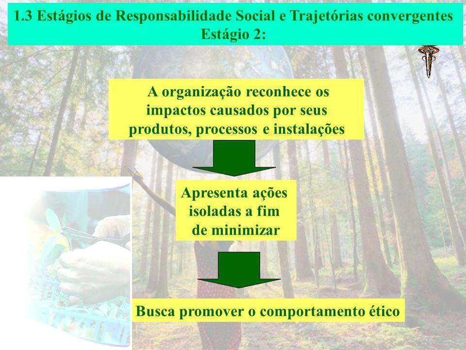 1.3 Estágios de Responsabilidade Social e Trajetórias convergentes Estágio 1: A organização não assume Responsabilidades perante a sociedade Não há pr