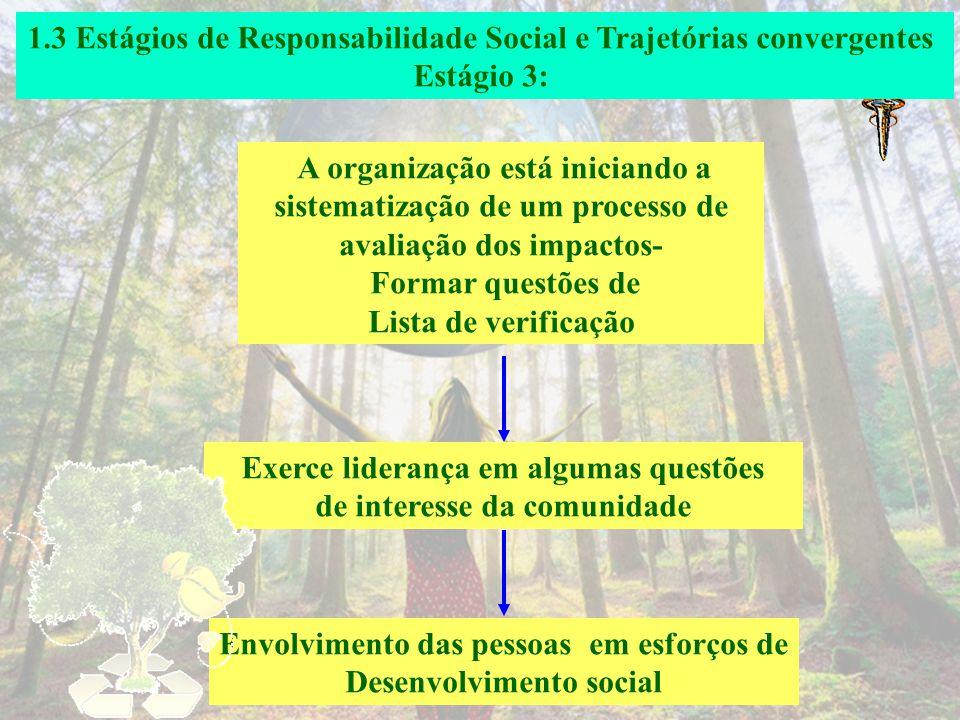 1.3 Estágios de Responsabilidade Social e Trajetórias convergentes Estágio 2: A organização reconhece os impactos causados por seus produtos, processo