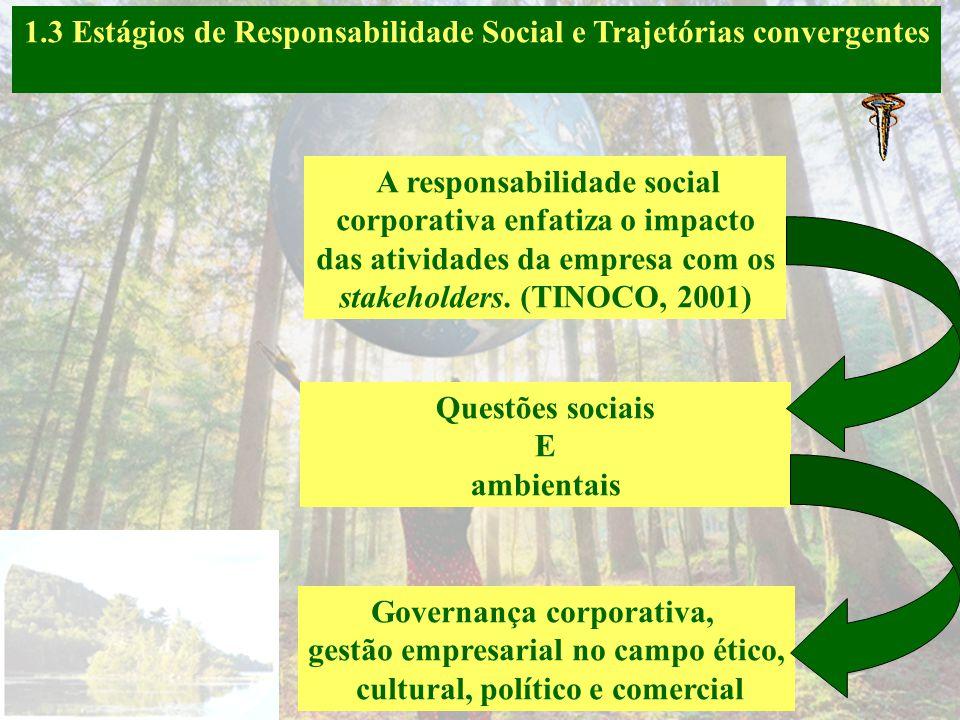 1.3 Estágios de Responsabilidade Social e Trajetórias convergentes Estágio 5: A organização pensa na certificação- Ações Participa de ações não lucrat