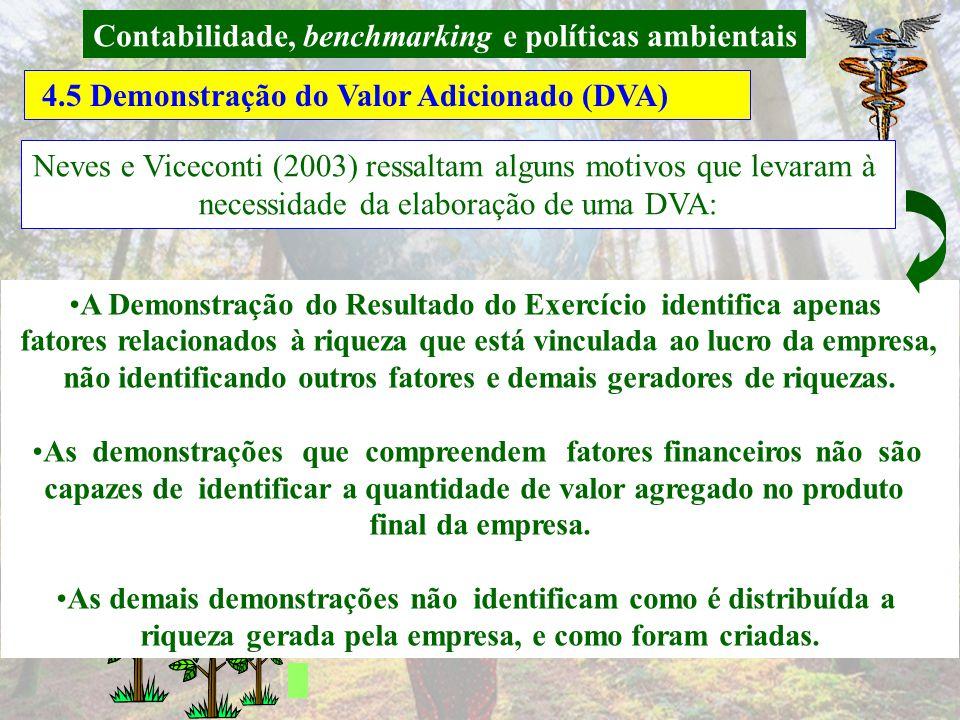 Contabilidade, benchmarking e políticas ambientais 4.5 Demonstração do Valor Adicionado (DVA) Quadro 4.5: Modelo de DVA Fonte: PFITSCHER, 2008