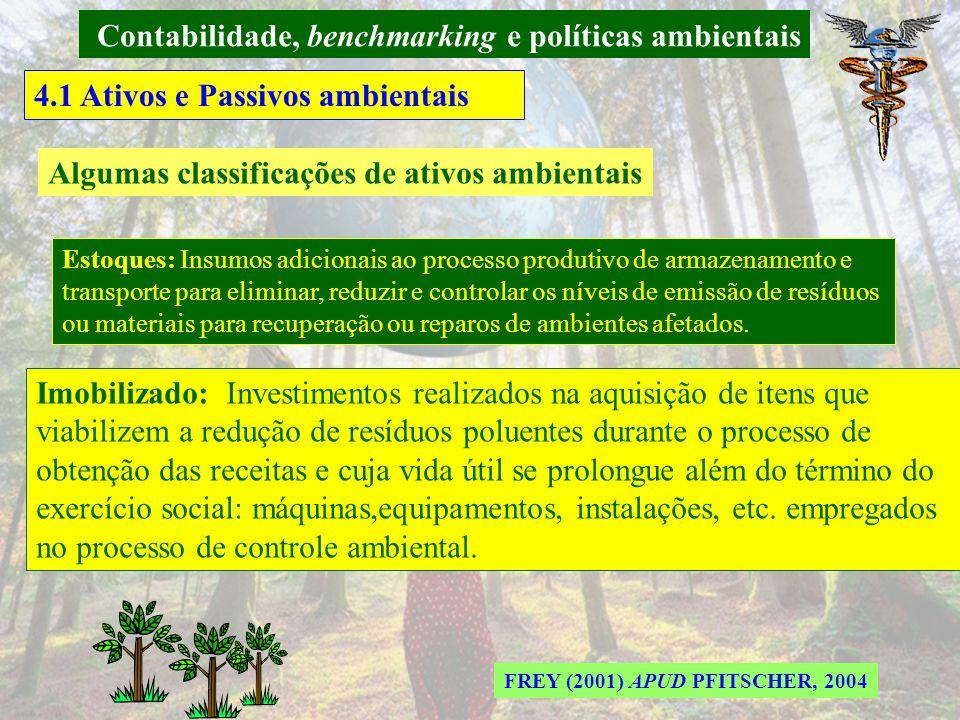 Contabilidade, benchmarking e políticas ambientais 4.1 Ativos e Passivos ambientais Ativos ambientais PFITSCHER, 2004 Os ativos entendidos como bens e direitos, no caso de ambientais, são valores que visam permitir ao usuário uma informação e uma avaliação das ações Ambientais.