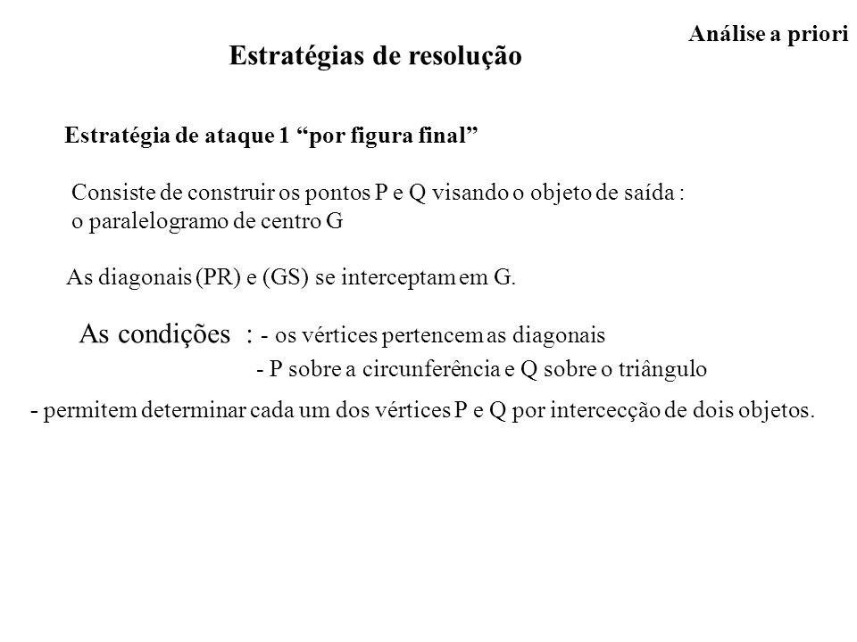 Análise a priori Estratégias de resolução Estratégia de ataque 1 por figura final Consiste de construir os pontos P e Q visando o objeto de saída : o