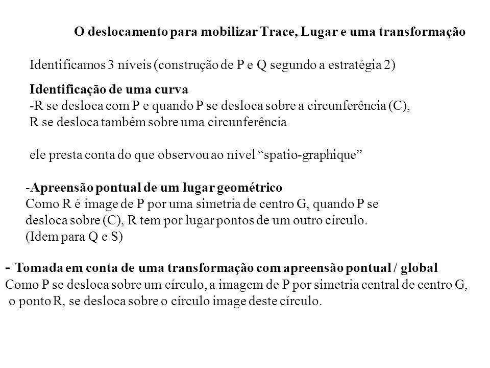 O deslocamento para mobilizar Trace, Lugar e uma transformação Identificamos 3 níveis (construção de P e Q segundo a estratégia 2) Identificação de um