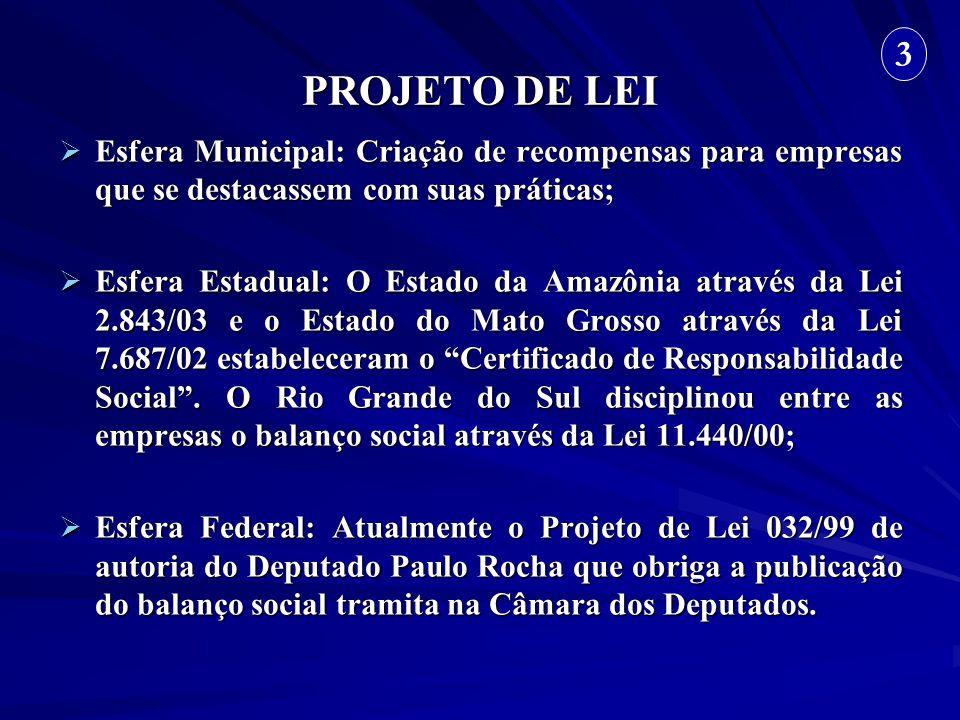 PROJETO DE LEI Esfera Municipal: Criação de recompensas para empresas que se destacassem com suas práticas; Esfera Municipal: Criação de recompensas p