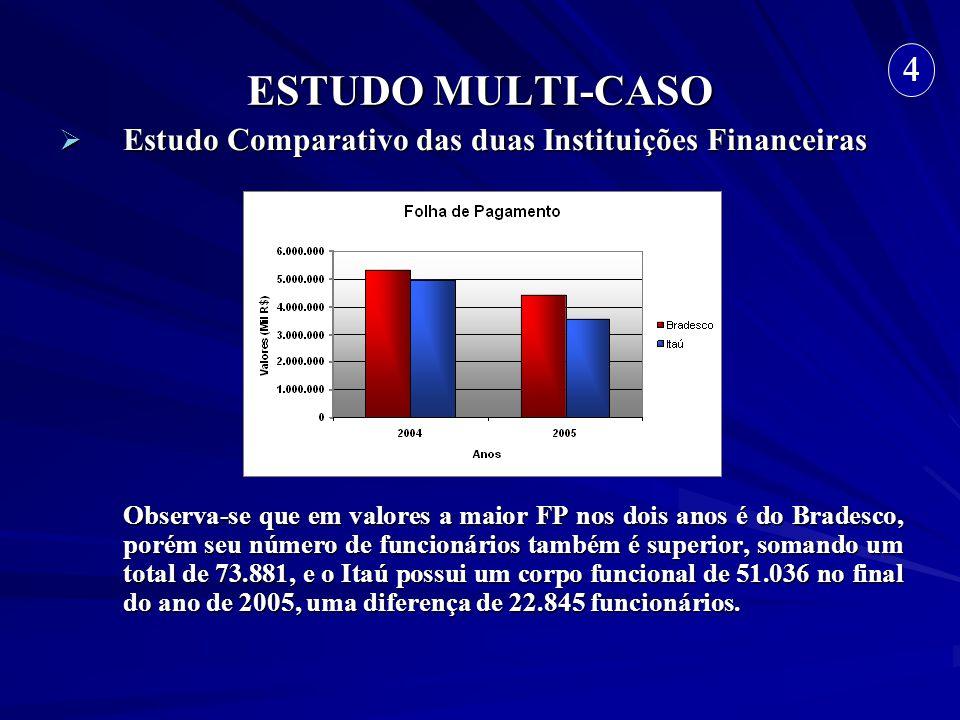 ESTUDO MULTI-CASO Estudo Comparativo das duas Instituições Financeiras Estudo Comparativo das duas Instituições Financeiras Observa-se que em valores