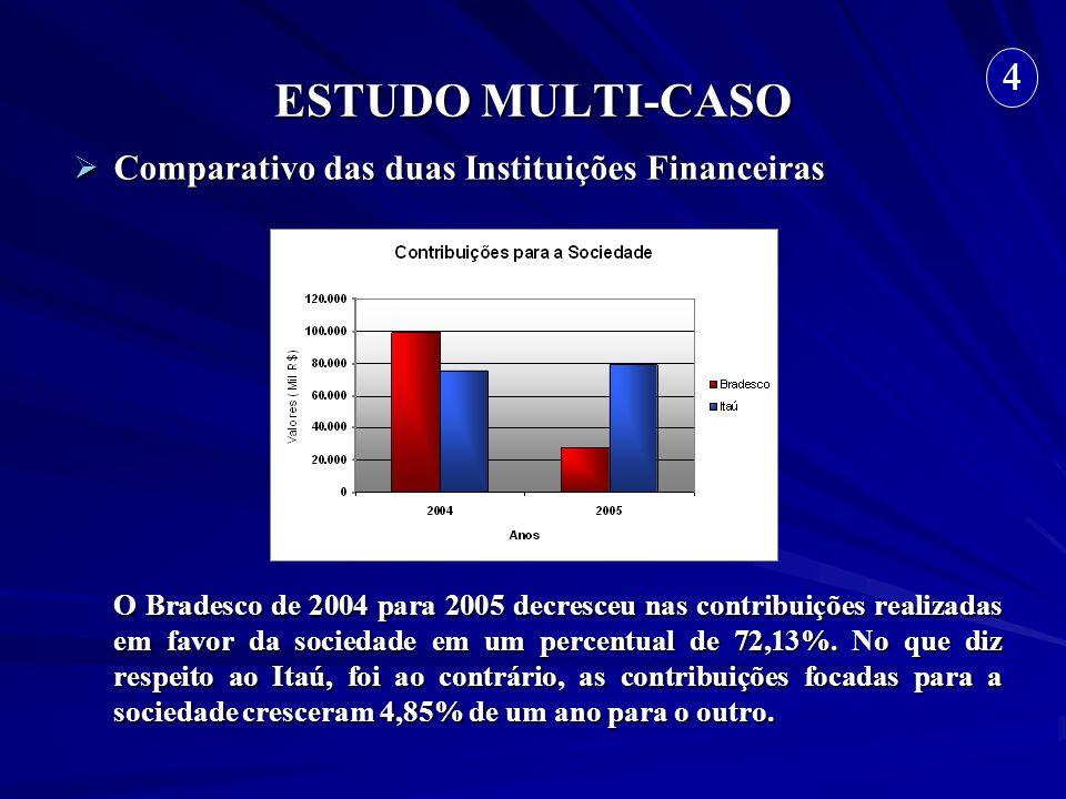 ESTUDO MULTI-CASO Comparativo das duas Instituições Financeiras Comparativo das duas Instituições Financeiras O Bradesco de 2004 para 2005 decresceu n