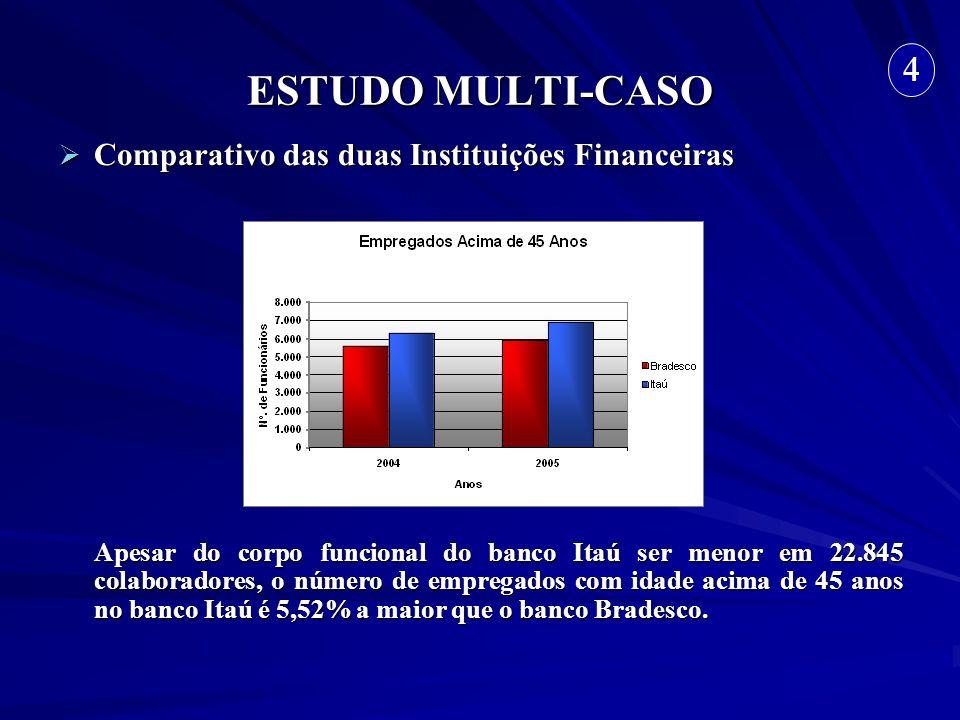 ESTUDO MULTI-CASO Comparativo das duas Instituições Financeiras Comparativo das duas Instituições Financeiras Apesar do corpo funcional do banco Itaú