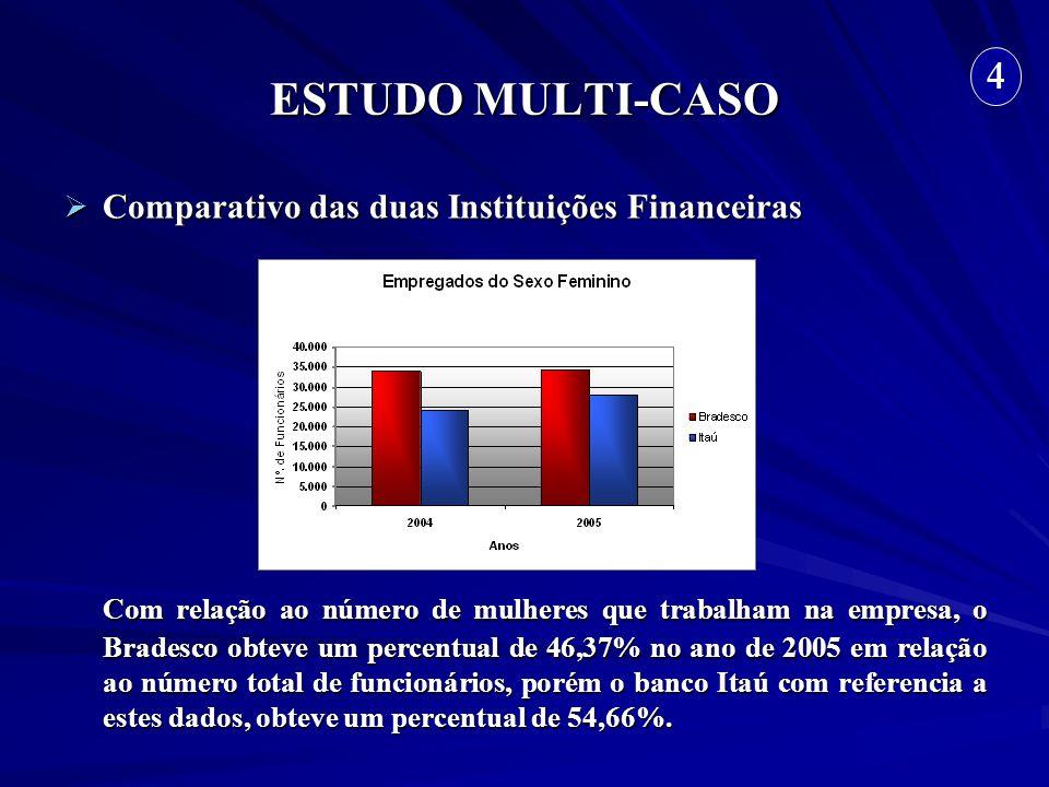 ESTUDO MULTI-CASO Comparativo das duas Instituições Financeiras Comparativo das duas Instituições Financeiras Com relação ao número de mulheres que tr