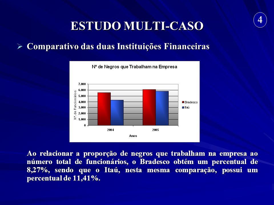 ESTUDO MULTI-CASO Comparativo das duas Instituições Financeiras Comparativo das duas Instituições Financeiras Ao relacionar a proporção de negros que