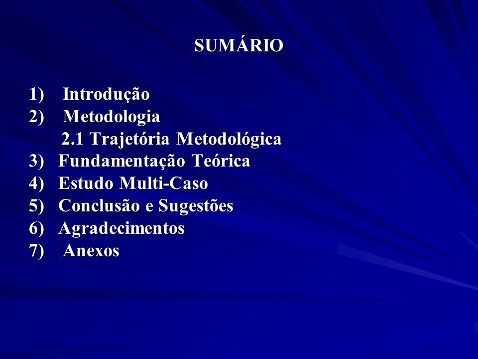 SUMÁRIO 1) Introdução 2) Metodologia 2.1 Trajetória Metodológica 2.1 Trajetória Metodológica 3) Fundamentação Teórica 4) Estudo Multi-Caso 5) Conclusã