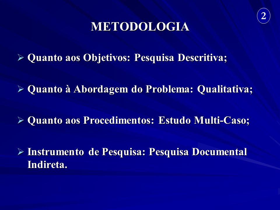 METODOLOGIA Quanto aos Objetivos: Pesquisa Descritiva; Quanto aos Objetivos: Pesquisa Descritiva; Quanto à Abordagem do Problema: Qualitativa; Quanto