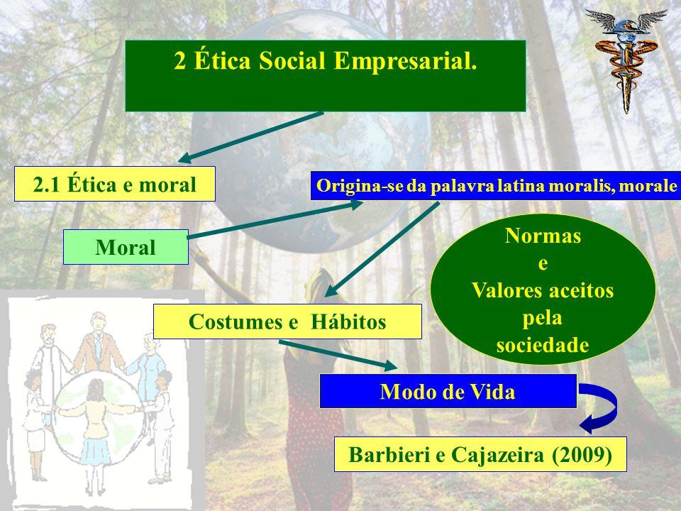 2.1 Ética e moral 2 Ética Social Empresarial. Ética Hábitos ou Costumes Conduta do indivíduo Barbieri e Cajazeira (2009) Se origina do étimo grego éth