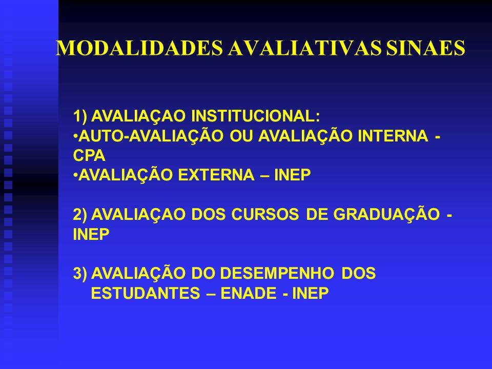 MODALIDADES AVALIATIVAS SINAES 1) AVALIAÇAO INSTITUCIONAL: AUTO-AVALIAÇÃO OU AVALIAÇÃO INTERNA - CPA AVALIAÇÃO EXTERNA – INEP 2) AVALIAÇAO DOS CURSOS DE GRADUAÇÃO - INEP 3) AVALIAÇÃO DO DESEMPENHO DOS ESTUDANTES – ENADE - INEP