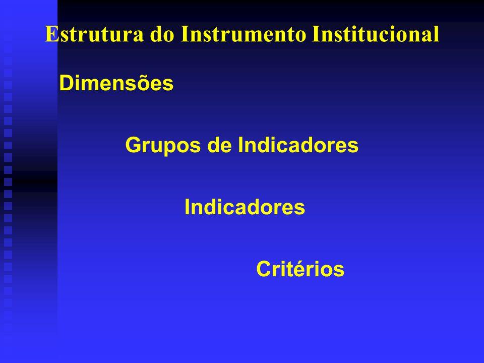 Estrutura do Instrumento Institucional Dimensões Grupos de Indicadores Indicadores Critérios