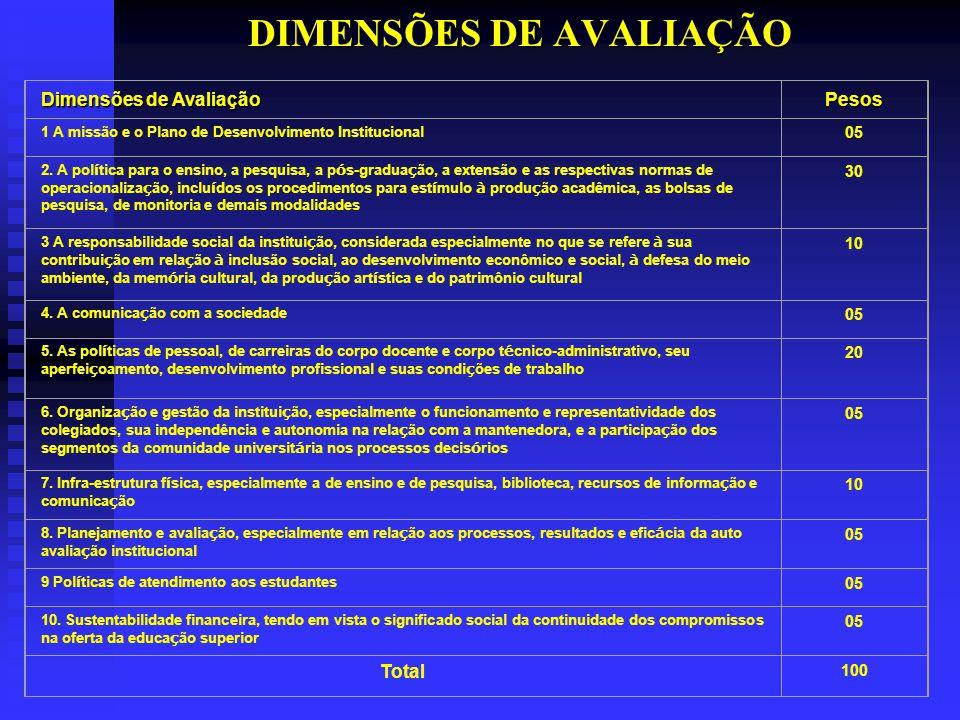 Dimensão 1 Dimensão 1 Missão e o Plano de Desenvolvimento Institucional 1.1 Articulação entre PDI e o PPI 1.1.1.