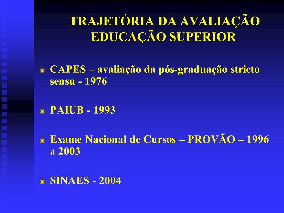 TRAJETÓRIA DA AVALIAÇÃO EDUCAÇÃO SUPERIOR CAPES – avaliação da pós-graduação stricto sensu - 1976 PAIUB - 1993 Exame Nacional de Cursos – PROVÃO – 1996 a 2003 SINAES - 2004