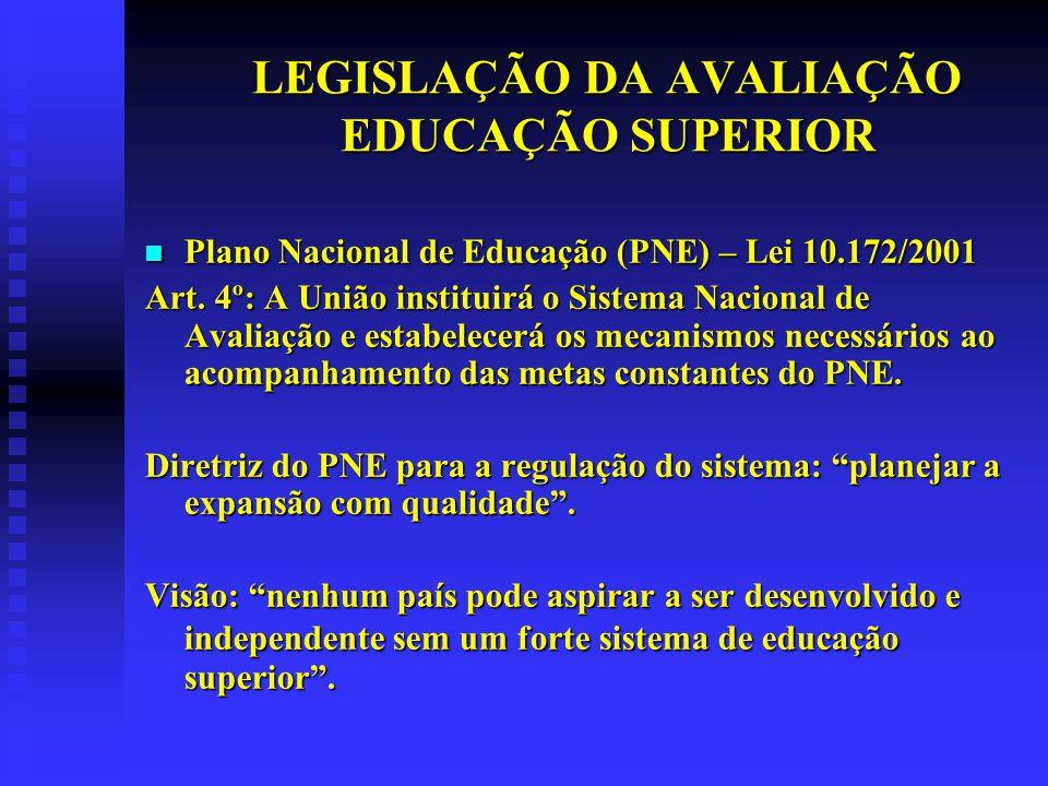 LEGISLAÇÃO DA AVALIAÇÃO EDUCAÇÃO SUPERIOR Lei 10.861, de 14/4/2004, Sistema Nacional de Avaliação da Educação Superior – SINAES Lei 10.861, de 14/4/2004, Sistema Nacional de Avaliação da Educação Superior – SINAES Lei 10.870, de 19/5/2004, institui a taxa de avaliação in loco Lei 10.870, de 19/5/2004, institui a taxa de avaliação in loco Portaria MEC 2.051, 9/7/2004, regulamenta o SINAES Portaria MEC 2.051, 9/7/2004, regulamenta o SINAES