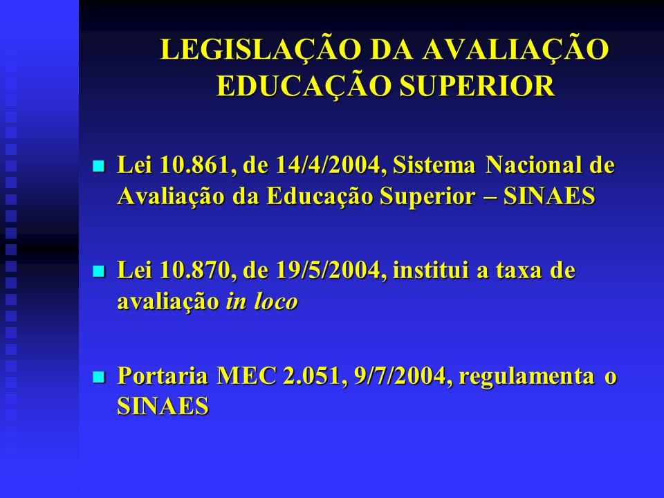 LEGISLAÇÃO DA AVALIAÇÃO EDUCAÇÃO SUPERIOR Decreto 5.773, de 9/5/06 – funções de regulação, supervisão e avaliação da educação superior.