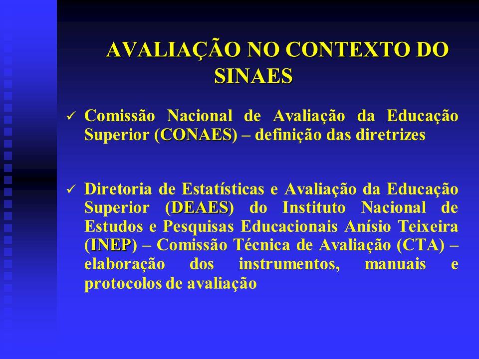 AVALIAÇÃO NO CONTEXTO DO SINAES CONAES Comissão Nacional de Avaliação da Educação Superior (CONAES) – definição das diretrizes DEAES INEP Diretoria de Estatísticas e Avaliação da Educação Superior (DEAES) do Instituto Nacional de Estudos e Pesquisas Educacionais Anísio Teixeira (INEP) – Comissão Técnica de Avaliação (CTA) – elaboração dos instrumentos, manuais e protocolos de avaliação