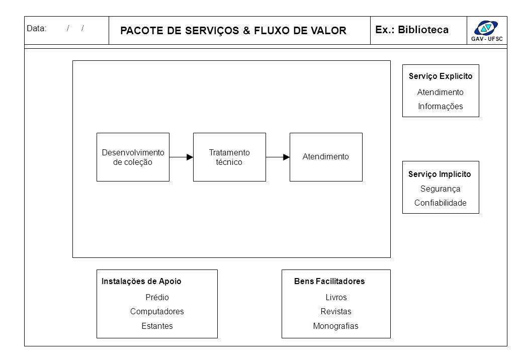 Data: / / GAV - UFSC PACOTE DE SERVIÇOS & FLUXO DE VALOR Serviço Explícito Serviço Implícito Instalação de ApoioServiço ImplícitoBens Facilitadores