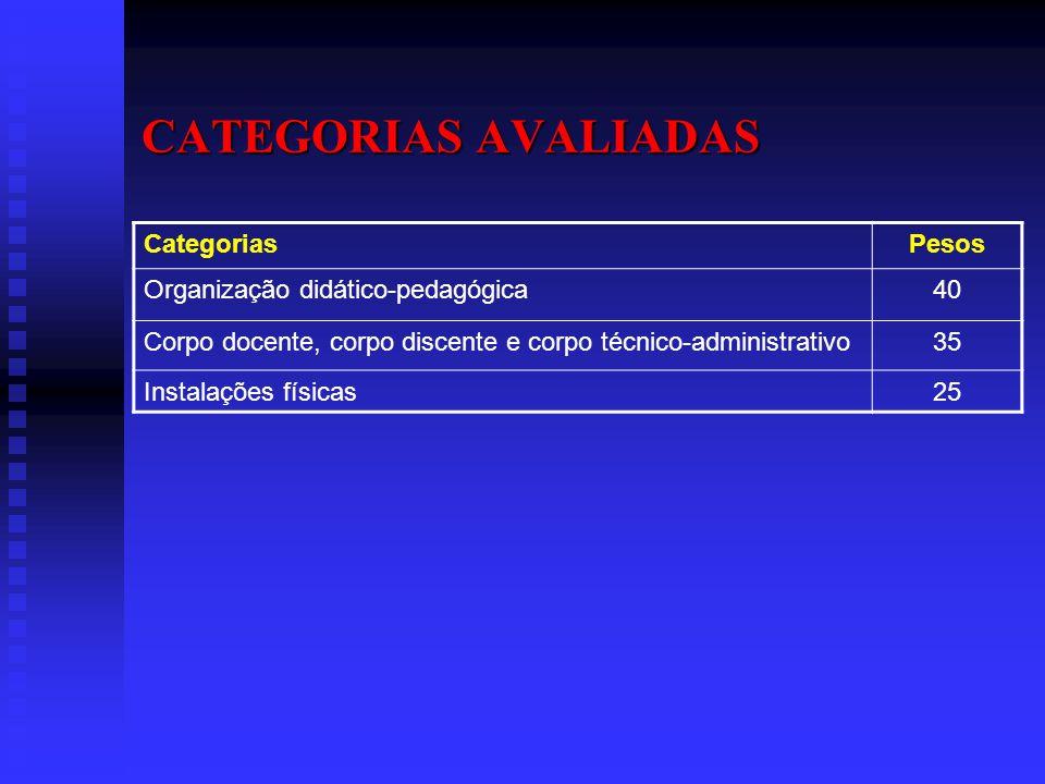 CATEGORIAS AVALIADAS CategoriasPesos Organização didático-pedagógica40 Corpo docente, corpo discente e corpo técnico-administrativo35 Instalações físi
