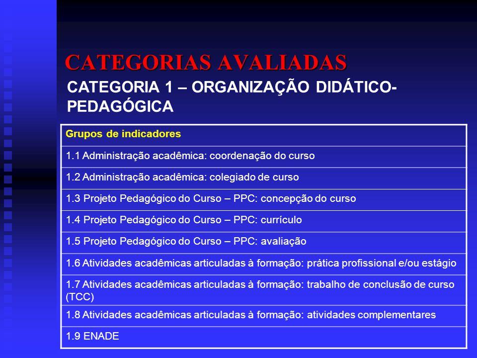 CATEGORIAS AVALIADAS Grupos de indicadores 1.1 Administração acadêmica: coordenação do curso 1.2 Administração acadêmica: colegiado de curso 1.3 Proje