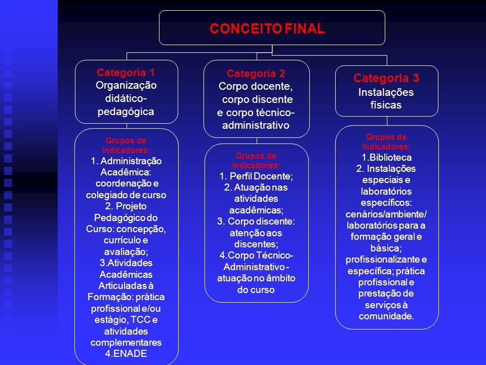 CONCEITO FINAL Categoria 1 Organização didático- pedagógica Categoria 2 Corpo docente, corpo discente e corpo técnico- administrativo Categoria 3 Inst