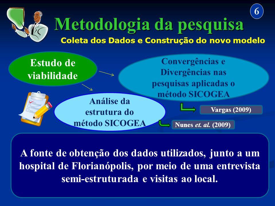 Metodologia da pesquisa 6 Coleta dos Dados e Construção do novo modelo Convergências e Divergências nas pesquisas aplicadas o método SICOGEA Estudo de